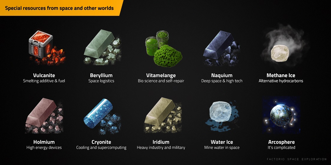 Special resources from space and other worlds: vulcanite (smelting additive and fuel), cryonite (cooling and supercomputing), water ice (mine water in space), methane ice (alternative hydrocarbons), beryllium (space logistics), holmium (high-energy devices), iridium (heavy industry and military), vitamelange (bio science and self-repair), naquium (deep space and high tech), arcospheres (it's complicated).