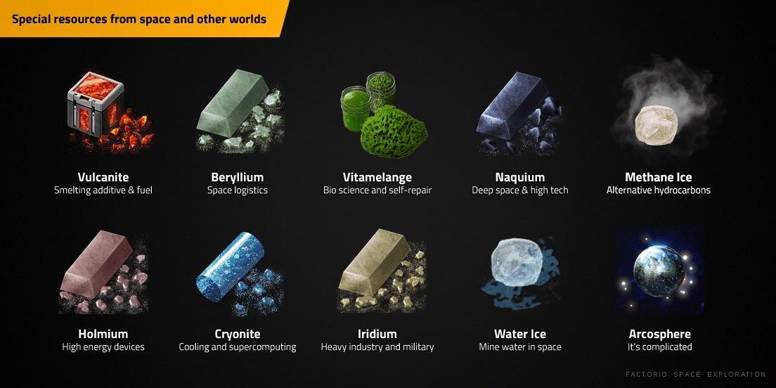 Besondere Rohstoffe aus dem Weltraum und von anderen Planeten: Vulcanite (Schmelzzusatz und Treibstoff), Cryonite (Kühlung und Supercomputer), Wassereis (Wasserabbau im Weltraum), Methaneis (alternative Kohlenwasserstoffe), Beryllium (Weltraumlogistik), Holmium (Geräte mit hoher Energiedichte), Iridium (Schwerindustrie und Militär), Vitamelange (Biowissenschaft und Selbstheilung), Naquium (Deep Space und Hochtechnologie), Arcospheres (es ist kompliziert ...)