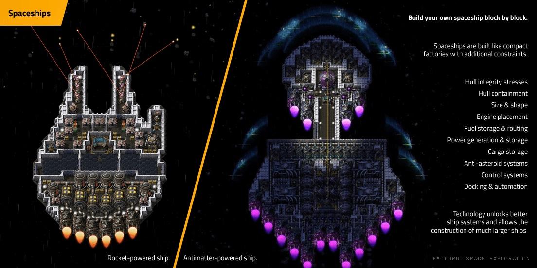 Raumschiffe: Early-Game Schiff mit Raketenantrieb und Late-Game-Schiff mit Antimaterieantrieb. Konstruiere dein eigenes Raumschiff, Block für Block. Raumschiffe werden wie kompakte Fabriken gebaut, aber mit einigen zusätzlichen Einschränkungen: Hüllenintegrität und Stress, Hüllendichtheit, Größe und Form, Antriebsplazierung, Treibstofflager und -rohre, Stromerzeugung und -speicherung, Frachtraum, Antiasteroidensysteme, Docking und Automatisierung. Technologie schaltet bessere Raumschiffsysteme frei und erlaubt die Konstruktion von größeren und komplexeren Schiffen.