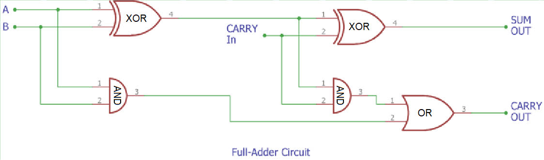 A diagram of a full adder