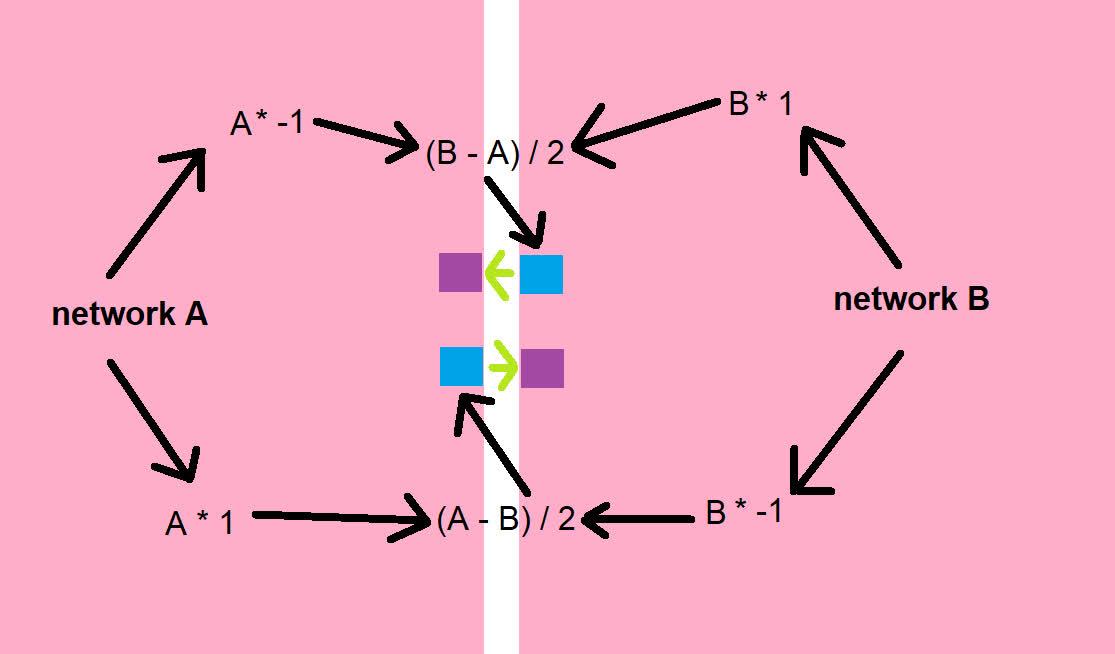 Diagramm der Idee